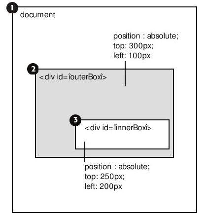 jQuery确定页面上的元素的位置offset、position