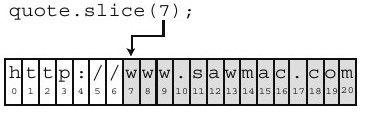 使用slice提取字符串的一部分