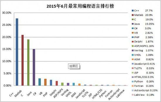 2015年6月TIOBE编程语言排行榜