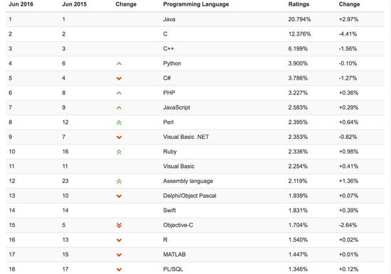 TIOBE 2016年6月编程语言排行榜