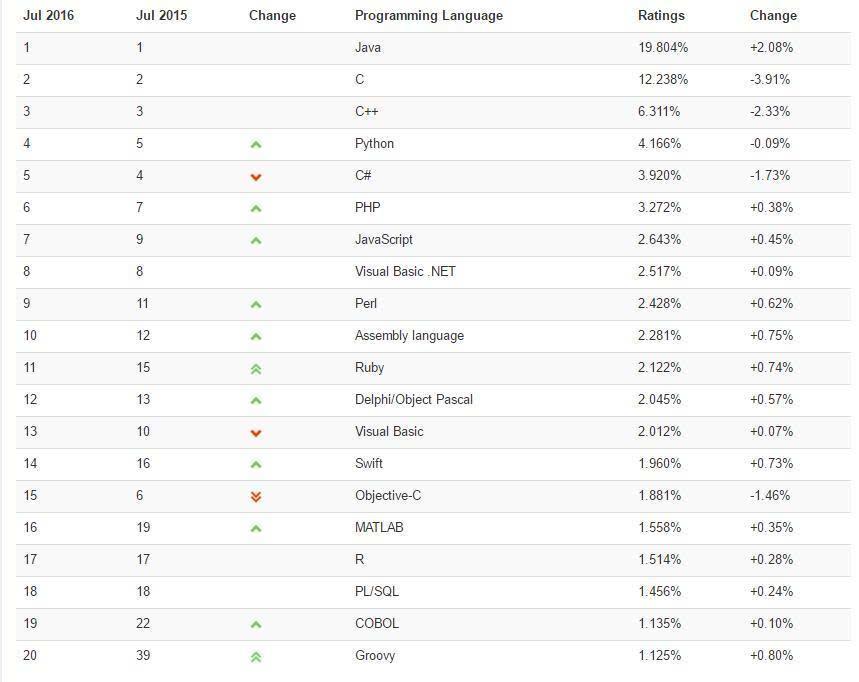 TIOBE 2016年7月编程语言排行榜