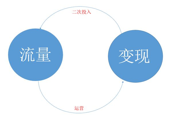 企业网站通过流量变现 有哪些关键的环节