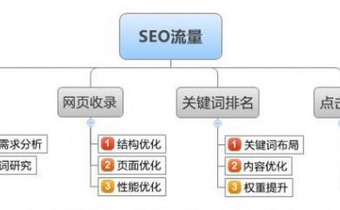 爱站网seo培训教程教你一套完备的seo优化步骤