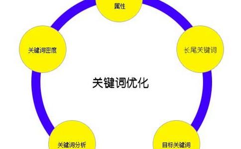 长沙seo网站优化至关紧张的阶段