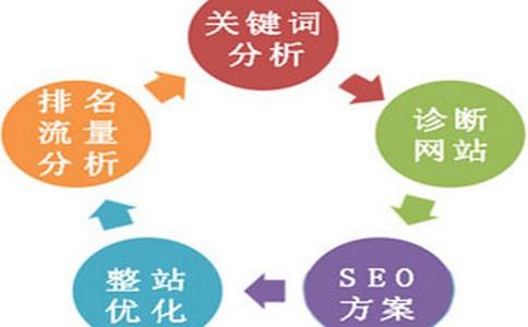 网站架构和页面优化的特征